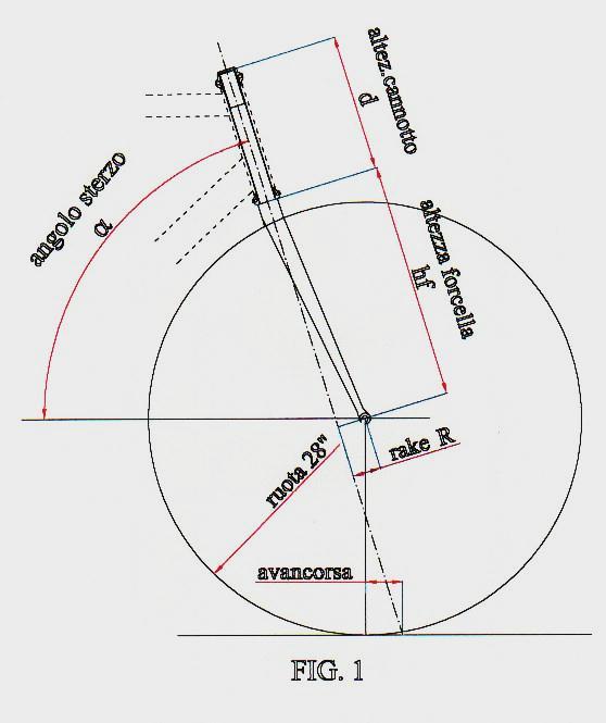 Studio sulla guidabilita della bicicletta rialbike for Una planimetria della cabina del telaio