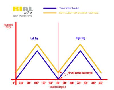 diagramma-pedalata-e1390152799698