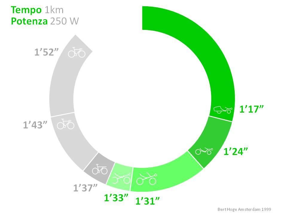 tempo1chilometro2012